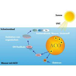 ACO 20 kg (Active Catalytic Oxidation)_16354
